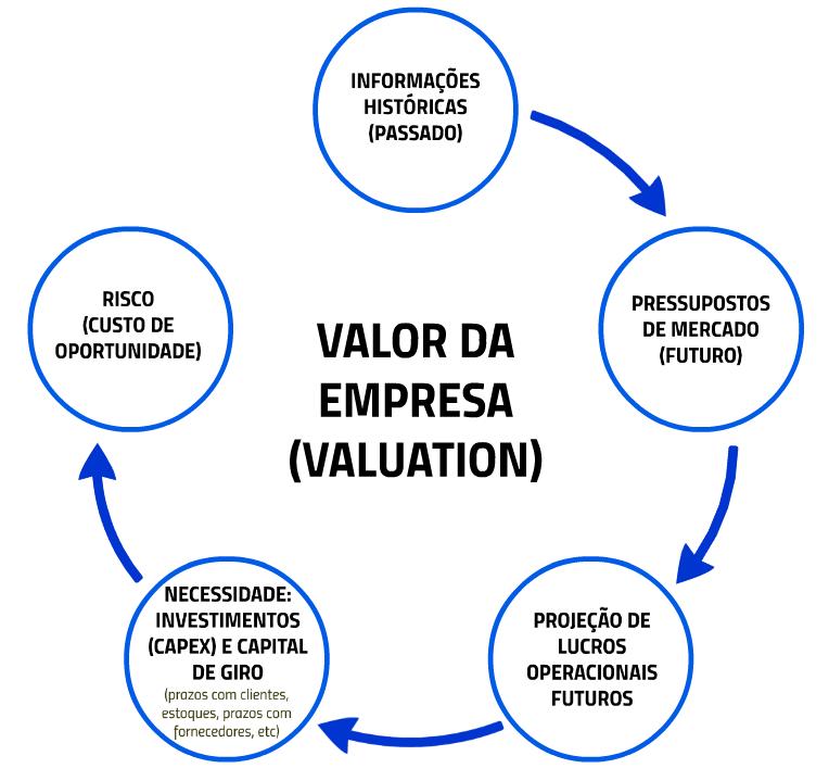 Valor de Empresas 6 aspectos
