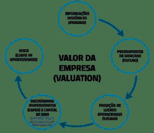 infografico valor da empresa (valuation)