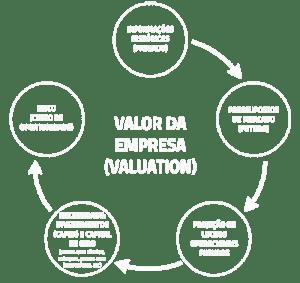 infografico valor da empresa valuation