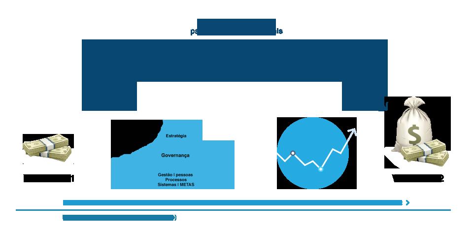 grafico de melhorias empresa valer mais