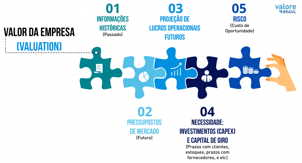 grafico valores de empresa (valuation)